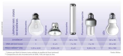 consumo-iluminacao